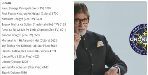 KBC soars up to 1 slot : The Magic of SrBachchan continues