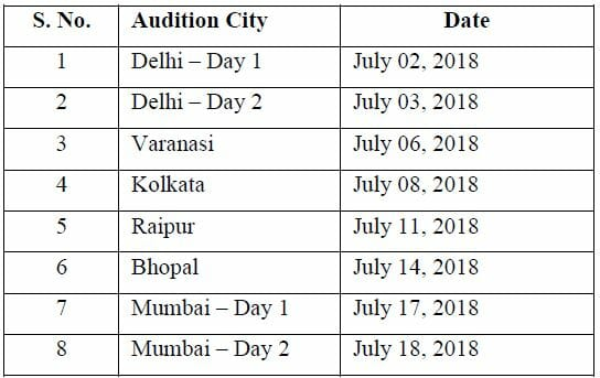 KBC Auditions Details